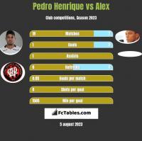 Pedro Henrique vs Alex h2h player stats
