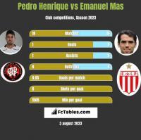Pedro Henrique vs Emanuel Mas h2h player stats