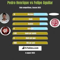 Pedro Henrique vs Felipe Aguilar h2h player stats