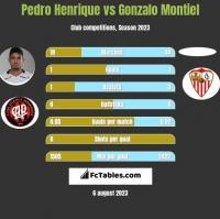 Pedro Henrique vs Gonzalo Montiel h2h player stats