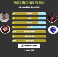 Pedro Henrique vs Igor h2h player stats