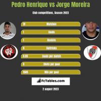 Pedro Henrique vs Jorge Moreira h2h player stats