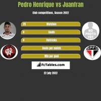 Pedro Henrique vs Juanfran h2h player stats