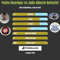 Pedro Henrique vs Julio Alberto Buffarini h2h player stats