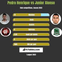 Pedro Henrique vs Junior Alonso h2h player stats