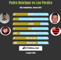 Pedro Henrique vs Leo Pereira h2h player stats