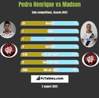 Pedro Henrique vs Madson h2h player stats