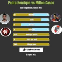 Pedro Henrique vs Milton Casco h2h player stats