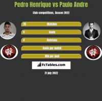 Pedro Henrique vs Paulo Andre h2h player stats