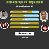 Pedro Henrique vs Thiago Heleno h2h player stats
