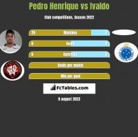 Pedro Henrique vs Ivaldo h2h player stats