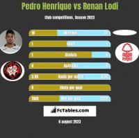 Pedro Henrique vs Renan Lodi h2h player stats