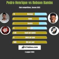 Pedro Henrique vs Robson Bambu h2h player stats