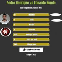 Pedro Henrique vs Eduardo Kunde h2h player stats
