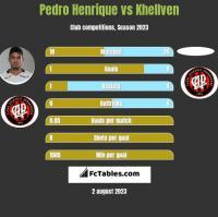 Pedro Henrique vs Khellven h2h player stats