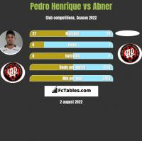 Pedro Henrique vs Abner h2h player stats