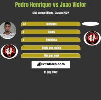 Pedro Henrique vs Joao Victor h2h player stats