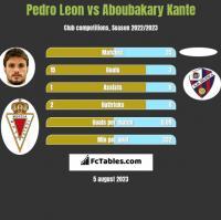 Pedro Leon vs Aboubakary Kante h2h player stats