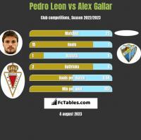 Pedro Leon vs Alex Gallar h2h player stats