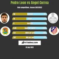 Pedro Leon vs Angel Correa h2h player stats