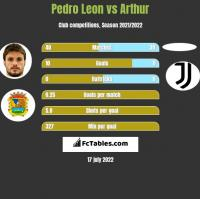 Pedro Leon vs Arthur h2h player stats