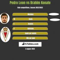 Pedro Leon vs Brahim Konate h2h player stats