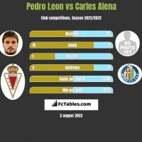 Pedro Leon vs Carles Alena h2h player stats