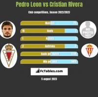 Pedro Leon vs Cristian Rivera h2h player stats