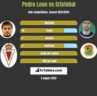 Pedro Leon vs Cristobal h2h player stats