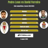 Pedro Leon vs David Ferreiro h2h player stats