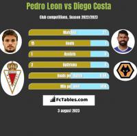 Pedro Leon vs Diego Costa h2h player stats