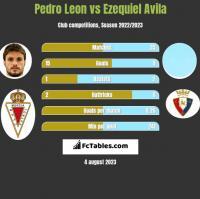 Pedro Leon vs Ezequiel Avila h2h player stats