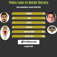 Pedro Leon vs Hector Herrera h2h player stats