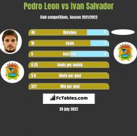 Pedro Leon vs Ivan Salvador h2h player stats