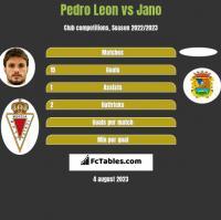 Pedro Leon vs Jano h2h player stats