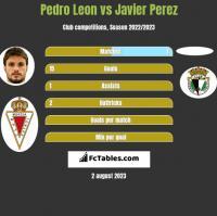 Pedro Leon vs Javier Perez h2h player stats