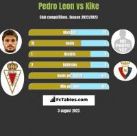 Pedro Leon vs Kike h2h player stats