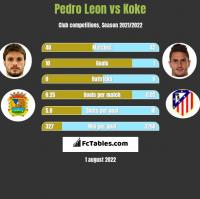 Pedro Leon vs Koke h2h player stats