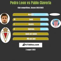 Pedro Leon vs Pablo Claveria h2h player stats