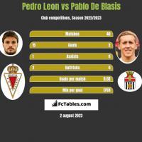 Pedro Leon vs Pablo De Blasis h2h player stats