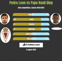 Pedro Leon vs Pape Kouli Diop h2h player stats
