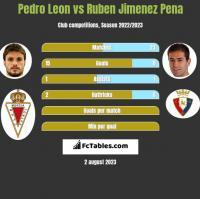 Pedro Leon vs Ruben Jimenez Pena h2h player stats