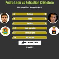 Pedro Leon vs Sebastian Cristoforo h2h player stats