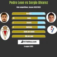 Pedro Leon vs Sergio Alvarez h2h player stats