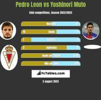 Pedro Leon vs Yoshinori Muto h2h player stats
