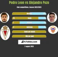 Pedro Leon vs Alejandro Pozo h2h player stats