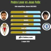 Pedro Leon vs Joao Felix h2h player stats