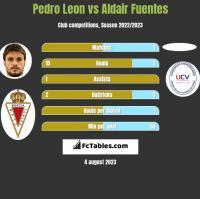 Pedro Leon vs Aldair Fuentes h2h player stats
