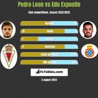 Pedro Leon vs Edu Exposito h2h player stats