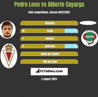 Pedro Leon vs Alberto Cayarga h2h player stats